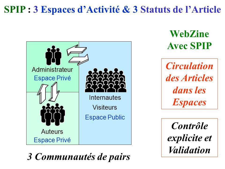 Internautes Visiteurs Espace Public WebZine Avec SPIP Circulation des Articles dans les Espaces Contrôle explicite et Validation SPIP : 3 Espaces dAct
