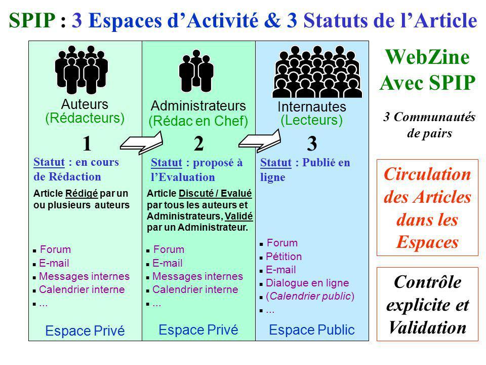 Auteurs (Rédacteurs) Administrateurs (Rédac en Chef) Internautes (Lecteurs) SPIP : 3 Espaces dActivité & 3 Statuts de lArticle Espace PublicEspace Pri