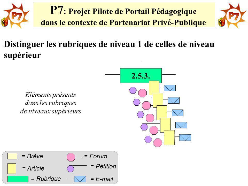 2.5.3. P7 : Projet Pilote de Portail Pédagogique dans le contexte de Partenariat Privé-Publique = Rubrique = Article = Forum= Brève = Pétition = E-mai