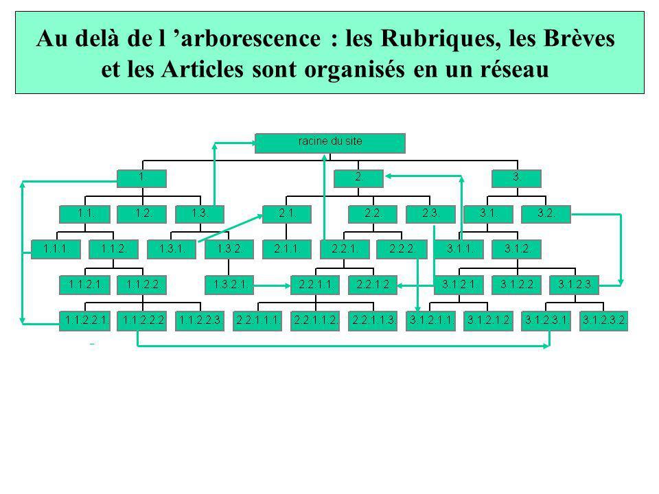 Au delà de l arborescence : les Rubriques, les Brèves et les Articles sont organisés en un réseau