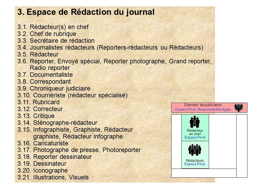 3. Espace de Rédaction du journal 3.1. Rédacteur(s) en chef 3.2. Chef de rubrique 3.3. Secrétaire de rédaction 3.4. Journalistes rédacteurs (Reporters