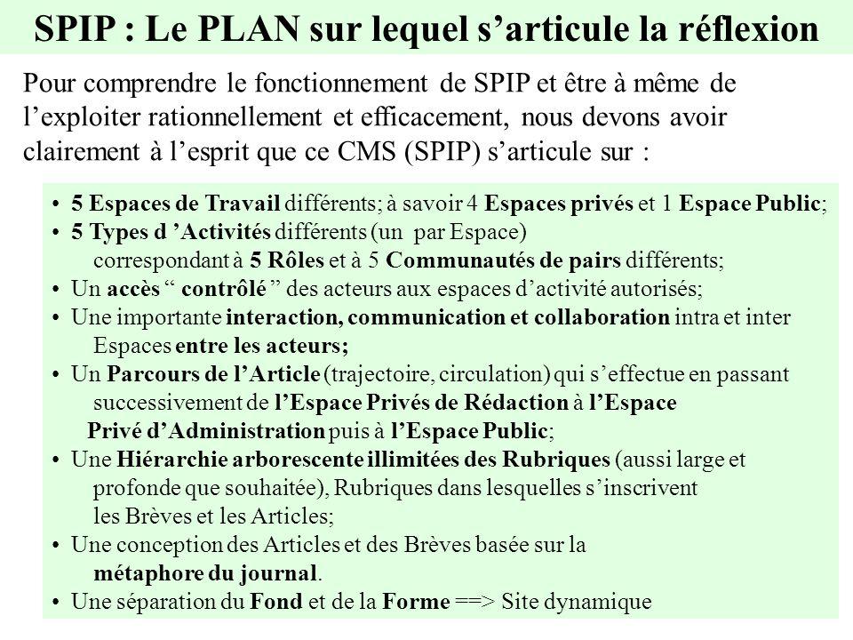 SPIP : Le PLAN sur lequel sarticule la réflexion Pour comprendre le fonctionnement de SPIP et être à même de lexploiter rationnellement et efficacement, nous devons avoir clairement à lesprit que ce CMS (SPIP) sarticule sur : 5 Espaces de Travail différents; à savoir 4 Espaces privés et 1 Espace Public; 5 Types d Activités différents (un par Espace) correspondant à 5 Rôles et à 5 Communautés de pairs différents; Un accès contrôlé des acteurs aux espaces dactivité autorisés; Une importante interaction, communication et collaboration intra et inter Espaces entre les acteurs; Un Parcours de lArticle (trajectoire, circulation) qui seffectue en passant successivement de lEspace Privés de Rédaction à lEspace Privé dAdministration puis à lEspace Public; Une Hiérarchie arborescente illimitées des Rubriques (aussi large et profonde que souhaitée), Rubriques dans lesquelles sinscrivent les Brèves et les Articles; Une conception des Articles et des Brèves basée sur la métaphore du journal.