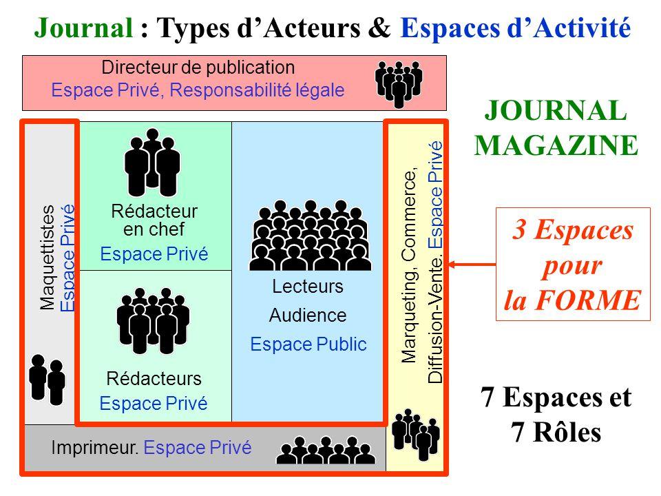 Directeur de publication Espace Privé, Responsabilité légale Lecteurs Audience Espace Public Imprimeur.