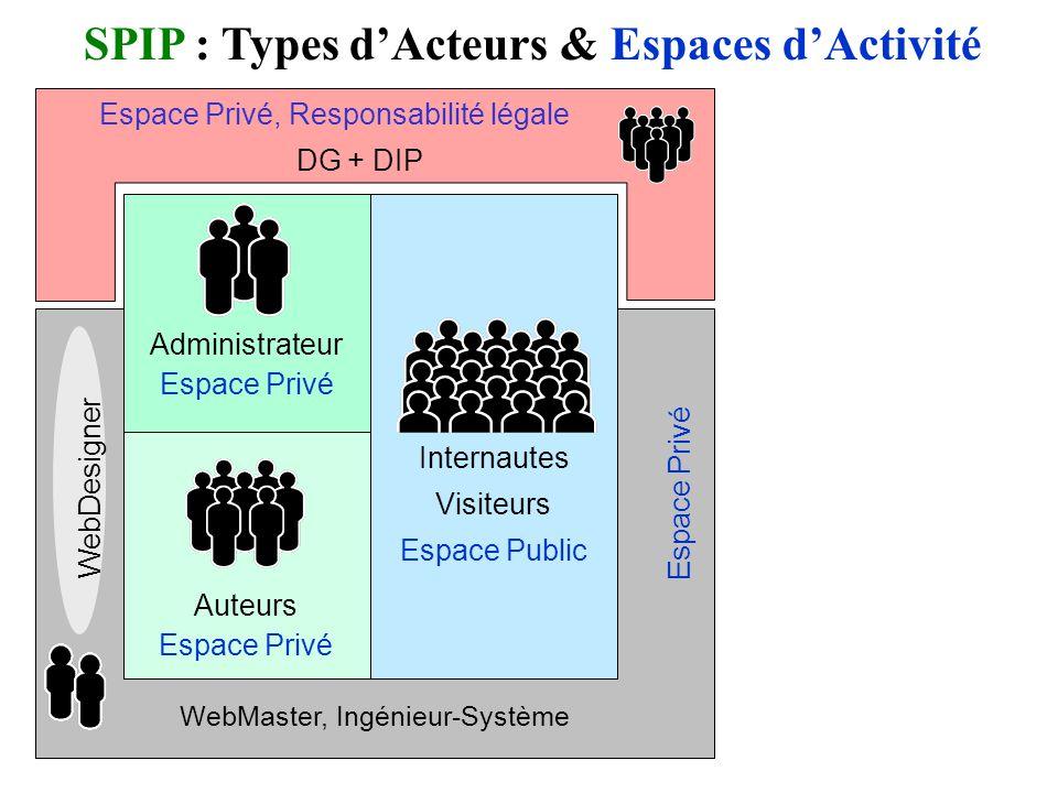 WebMaster, Ingénieur-Système Espace Privé WebDesigner Espace Privé Espace Public SPIP : Types dActeurs & Espaces dActivité Administrateur Espace Privé Internautes Visiteurs Espace Public Auteurs Espace Privé Espace Privé, Responsabilité légale DG + DIP