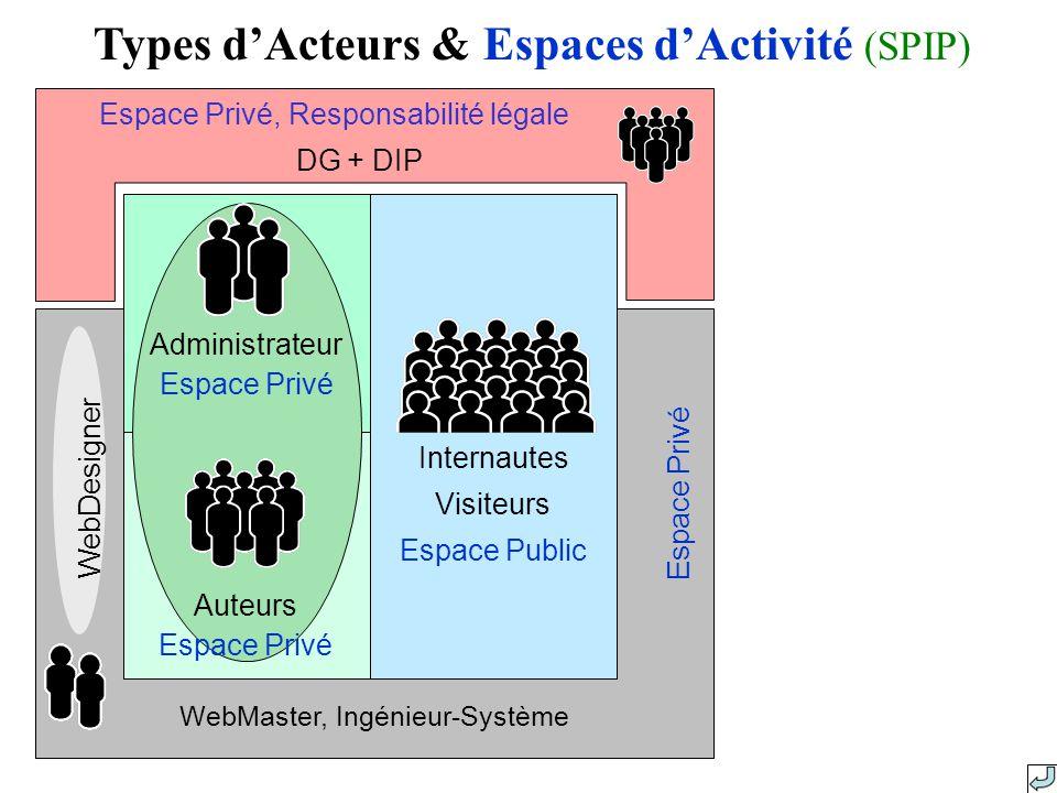 WebMaster, Ingénieur-Système Espace Privé WebDesigner Types dActeurs & Espaces dActivité (SPIP) Internautes Visiteurs Espace Public Espace Privé, Responsabilité légale DG + DIP Administrateur Espace Privé Auteurs Espace Privé