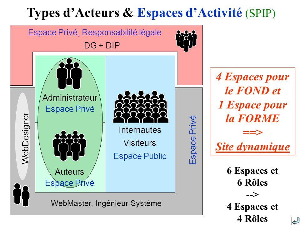 Internautes Visiteurs Espace Public Types dActeurs & Espaces dActivité (SPIP) WebMaster, Ingénieur-Système Espace Privé WebDesigner 6 Espaces et 6 Rôles --> 4 Espaces et 4 Rôles 4 Espaces pour le FOND et 1 Espace pour la FORME ==> Site dynamique Espace Privé, Responsabilité légale DG + DIP Administrateur Espace Privé Auteurs Espace Privé