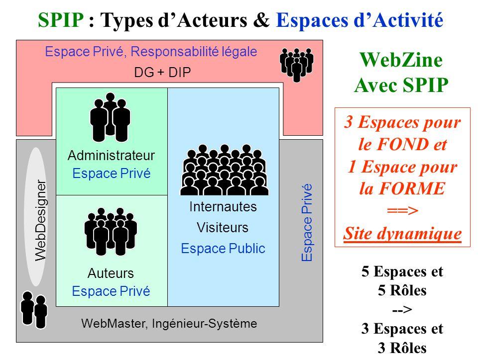 Internautes Visiteurs Espace Public SPIP : Types dActeurs & Espaces dActivité Administrateur Espace Privé Auteurs Espace Privé WebZine Avec SPIP WebMaster, Ingénieur-Système Espace Privé WebDesigner 5 Espaces et 5 Rôles --> 3 Espaces et 3 Rôles 3 Espaces pour le FOND et 1 Espace pour la FORME ==> Site dynamique Espace Privé, Responsabilité légale DG + DIP