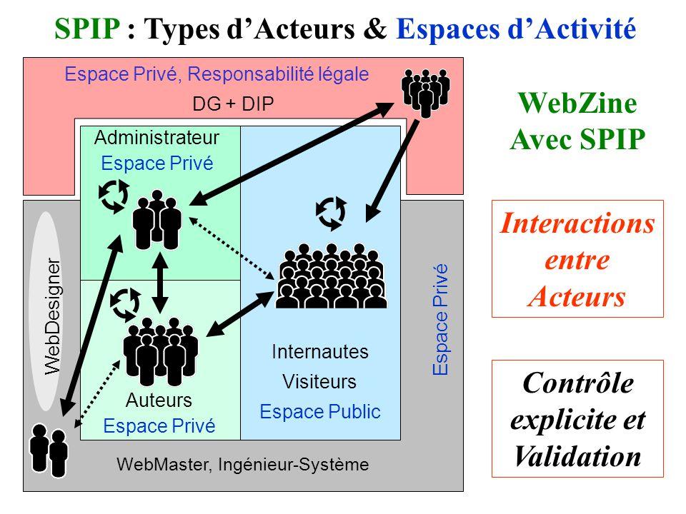 Espace Privé, Responsabilité légale DG + DIP Internautes Visiteurs Espace Public Auteurs Espace Privé WebMaster, Ingénieur-Système Interactions entre Acteurs SPIP : Types dActeurs & Espaces dActivité WebZine Avec SPIP Contrôle explicite et Validation Administrateur Espace Privé WebDesigner