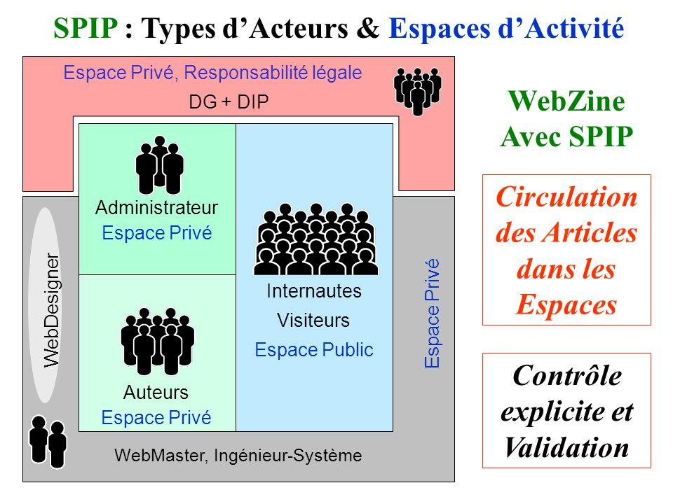 Internautes Visiteurs Espace Public WebMaster, Ingénieur-Système WebZine Avec SPIP Circulation des Articles dans les Espaces SPIP : Types dActeurs & Espaces dActivité Contrôle explicite et Validation Auteurs Espace Privé Administrateur Espace Privé WebDesigner Espace Privé, Responsabilité légale DG + DIP