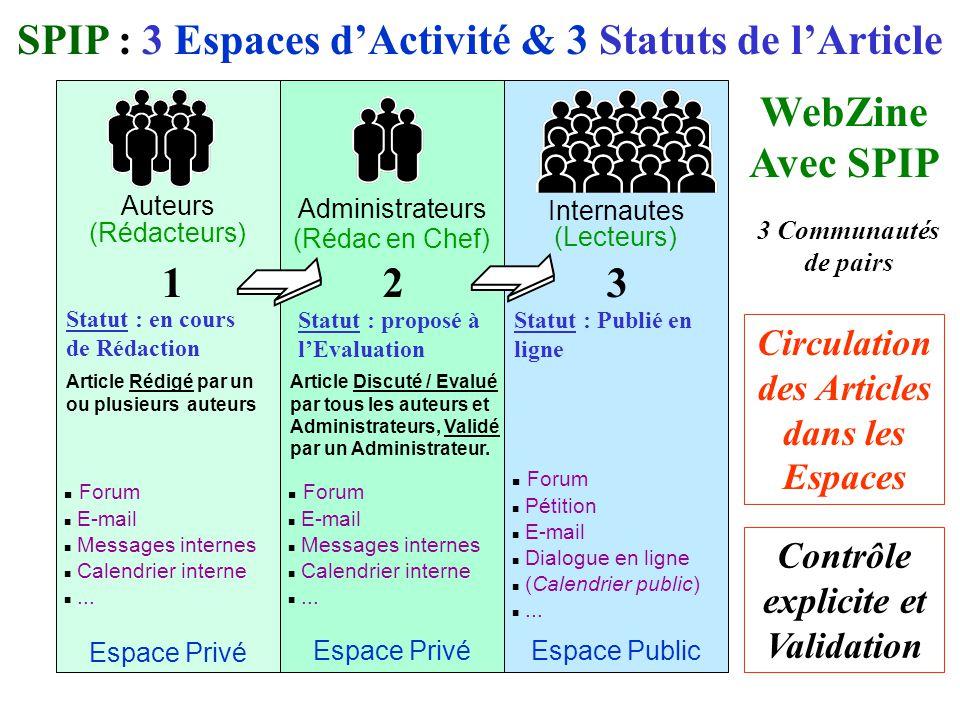 Auteurs (Rédacteurs) Administrateurs (Rédac en Chef) Internautes (Lecteurs) SPIP : 3 Espaces dActivité & 3 Statuts de lArticle Espace PublicEspace Privé Forum E-mail Messages internes Calendrier interne...