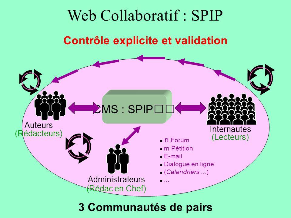 Web Collaboratif : SPIP Contrôle explicite et validation CMS : SPIP Auteurs (Rédacteurs) Administrateurs (Rédac en Chef) Internautes (Lecteurs) 3 Communautés de pairs n Forum m Pétition E-mail Dialogue en ligne (Calendriers...)...