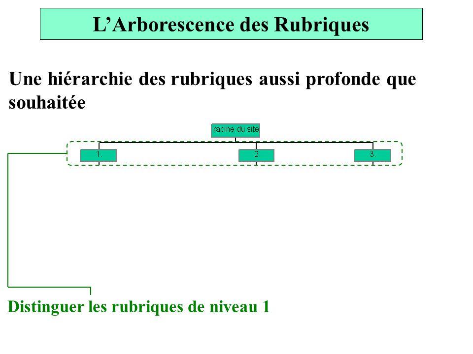 LArborescence des Rubriques Une hiérarchie des rubriques aussi profonde que souhaitée Distinguer les rubriques de niveau 1