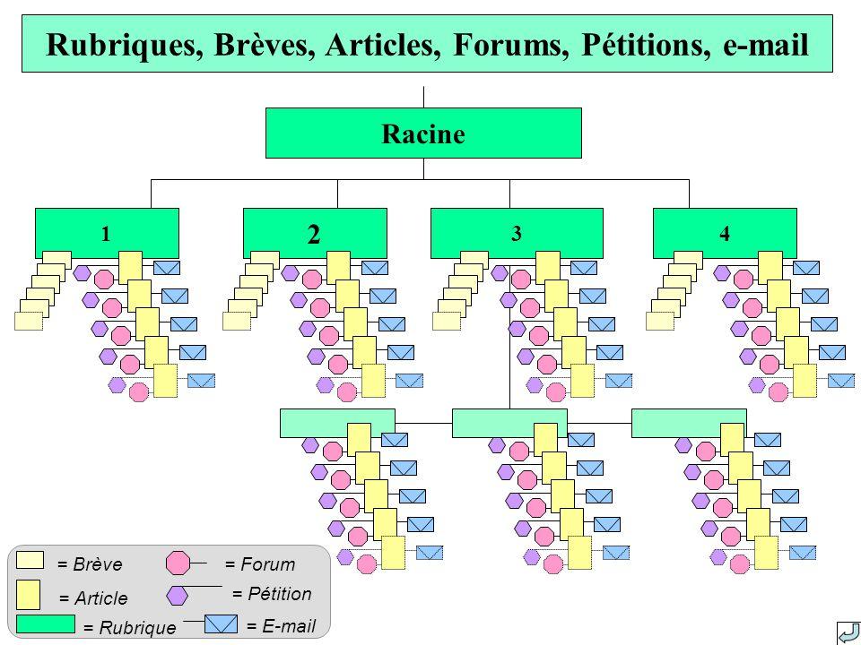 4 2 31 Racine Rubriques, Brèves, Articles, Forums, Pétitions, e-mail = Rubrique = Article = Forum= Brève = Pétition = E-mail
