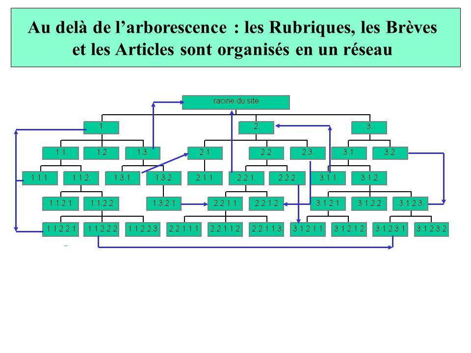 Au delà de larborescence : les Rubriques, les Brèves et les Articles sont organisés en un réseau