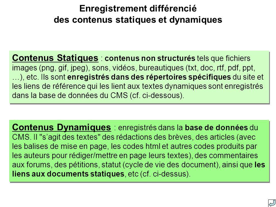 Contenus Statiques : contenus non structurés tels que fichiers images (png, gif, jpeg), sons, vidéos, bureautiques (txt, doc, rtf, pdf, ppt, …), etc.