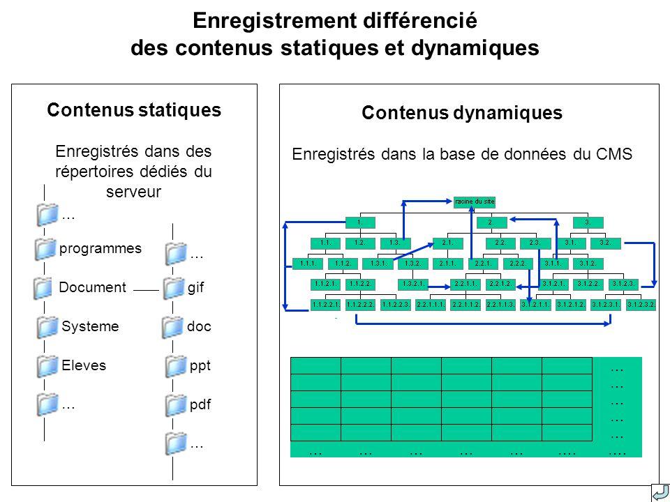 Enregistrement différencié des contenus statiques et dynamiques Document programmes Systeme Eleves … … doc gif ppt pdf … … Contenus statiques Enregistrés dans des répertoires dédiés du serveur Contenus dynamiques Enregistrés dans la base de données du CMS …………… … … … … ….