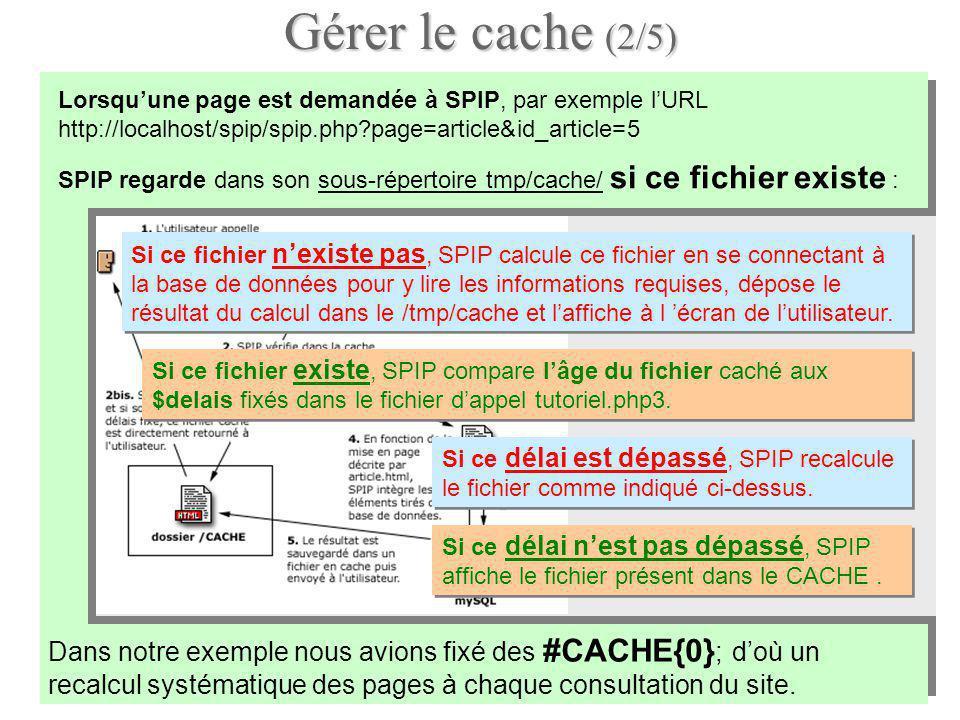Gérer le cache (2/5) Lorsquune page est demandée à SPIP, par exemple lURL http://localhost/spip/spip.php page=article&id_article=5 Dans notre exemple nous avions fixé des #CACHE{0} ; doù un recalcul systématique des pages à chaque consultation du site.