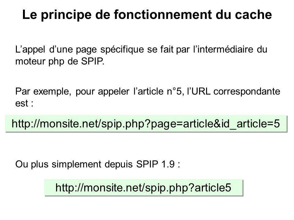 La page « id_article=5 » est demandée à SPIP, c est à dire lURL http://localhost/spip/ spip.php?page=article& id_article=5, La page « id_article=5 » est demandée à SPIP, c est à dire lURL http://localhost/spip/ spip.php?page=article& id_article=5, Non : Délai dépassé Non : Délai dépassé Calcule id_article=5 en intégrant les éléments de la base de données Non Consulte CACHE : Existence fichier id_article=5 .