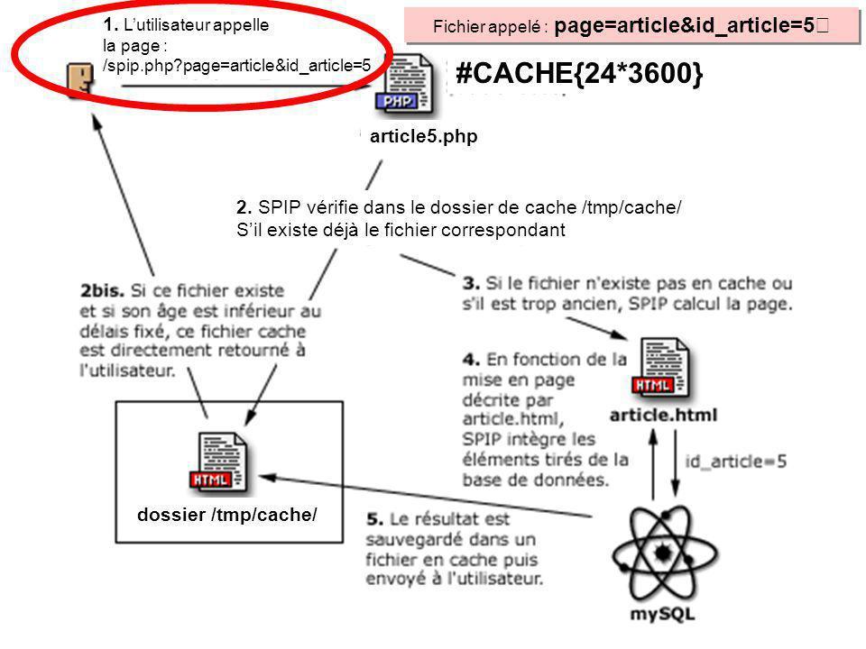 La page « id_article=5 » est demandée à SPIP, c est à dire http://localhost/spip/spip.php?page= article&id_article=5, Non : Délai dépassé Non : Délai dépassé Calcule id_article=5 en intégrant les éléments de la base de données Non Consulte CACHE : Existence fichier id_article=5 .