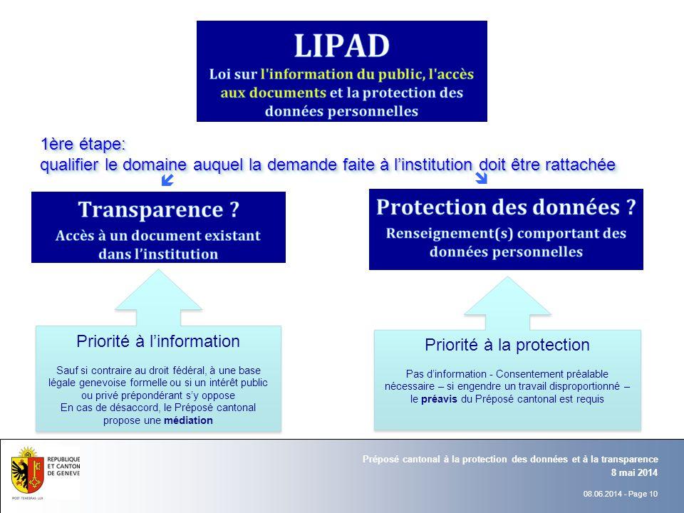 08.06.2014 - Page 10 8 mai 2014 Préposé cantonal à la protection des données et à la transparence 1ère étape: qualifier le domaine auquel la demande f