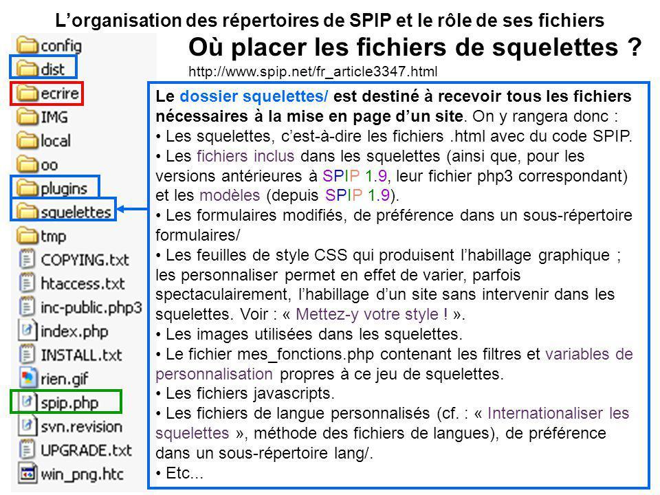 Lorganisation des répertoires de SPIP et le rôle de ses fichiers Le dossier squelettes/ est destiné à recevoir tous les fichiers nécessaires à la mise en page dun site.