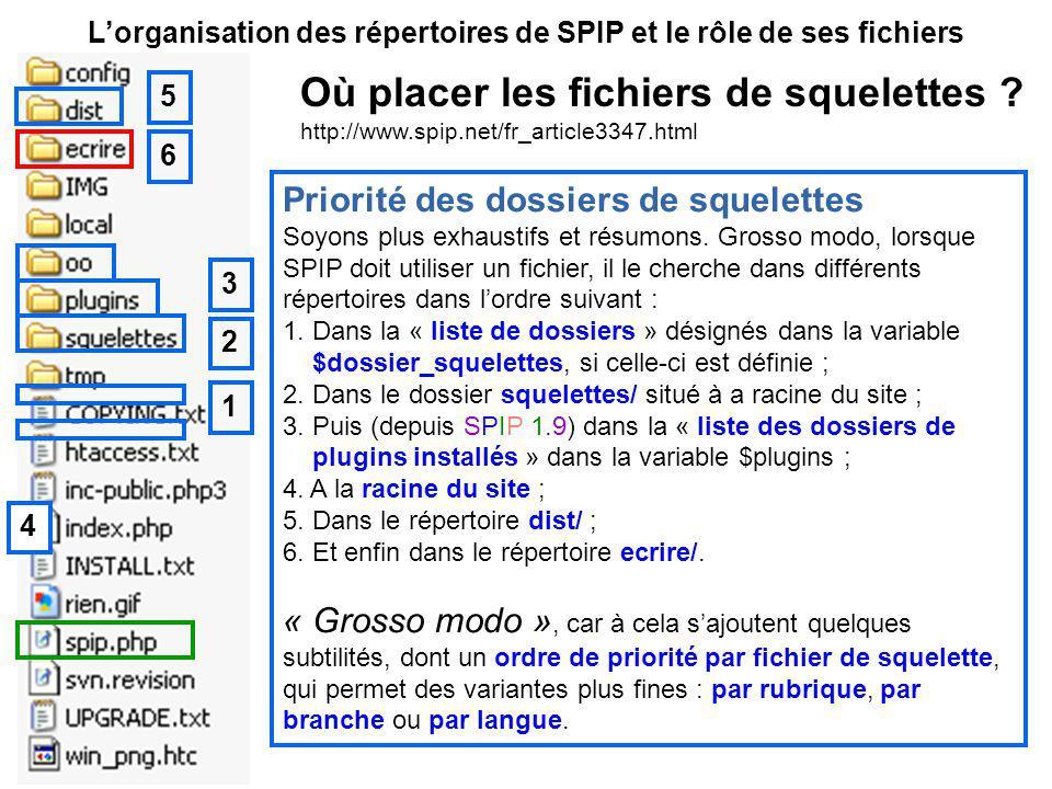 Lorganisation des répertoires de SPIP et le rôle de ses fichiers Priorité des dossiers de squelettes Soyons plus exhaustifs et résumons.