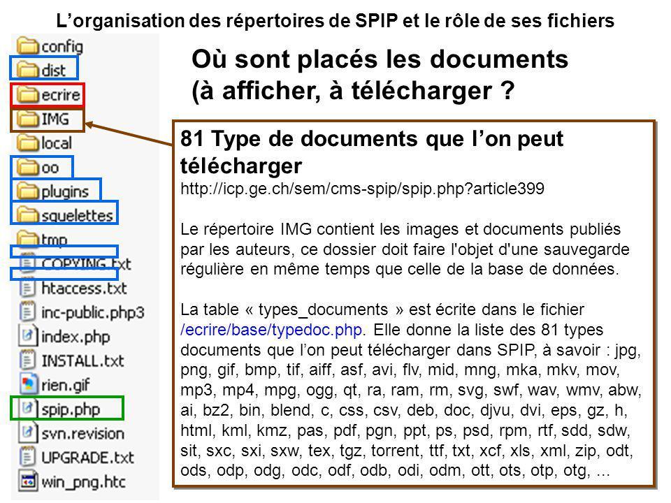 Lorganisation des répertoires de SPIP et le rôle de ses fichiers 81 Type de documents que lon peut télécharger http://icp.ge.ch/sem/cms-spip/spip.php?article399 Le répertoire IMG contient les images et documents publiés par les auteurs, ce dossier doit faire l objet d une sauvegarde régulière en même temps que celle de la base de données.