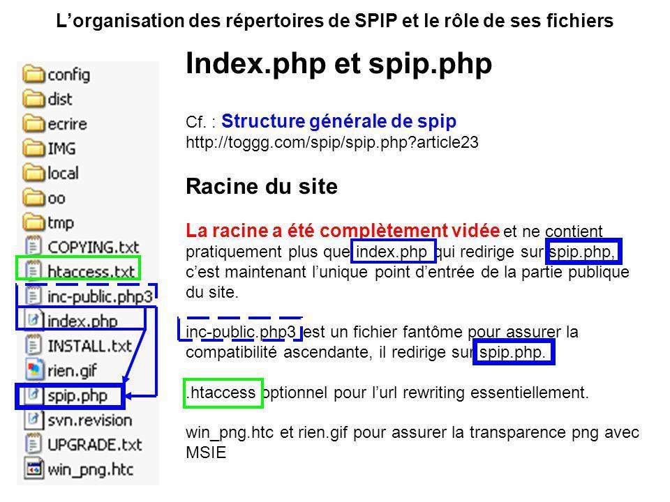 Lorganisation des répertoires de SPIP et le rôle de ses fichiers Utiliser le plugin switcher de squelettes...