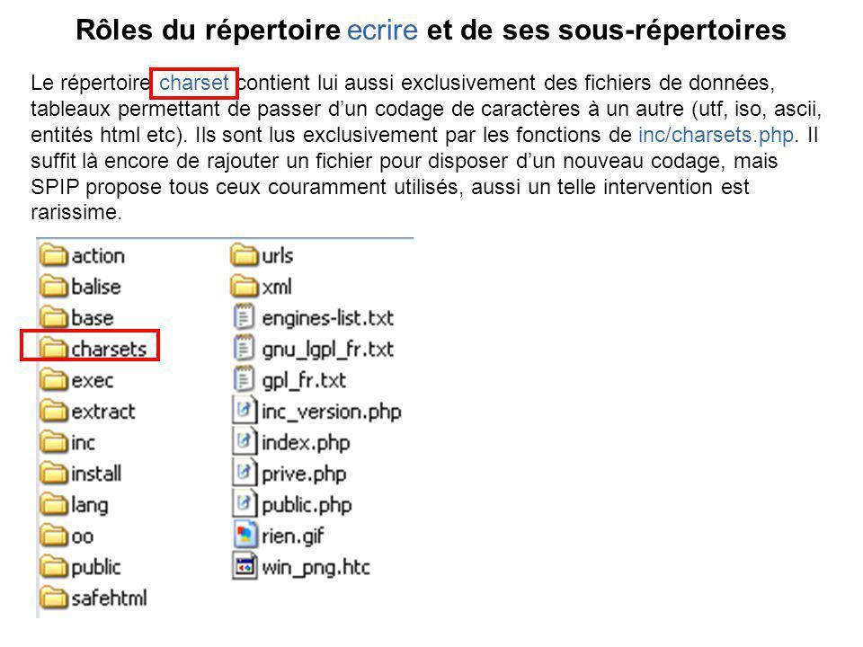 Le répertoire charset contient lui aussi exclusivement des fichiers de données, tableaux permettant de passer dun codage de caractères à un autre (utf, iso, ascii, entités html etc).