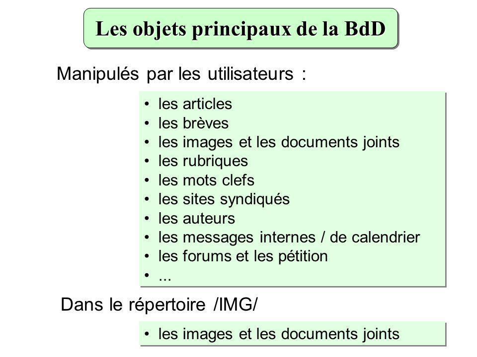 Les objets principaux de la BdD les articles les brèves les images et les documents joints les rubriques les mots clefs les sites syndiqués les auteur
