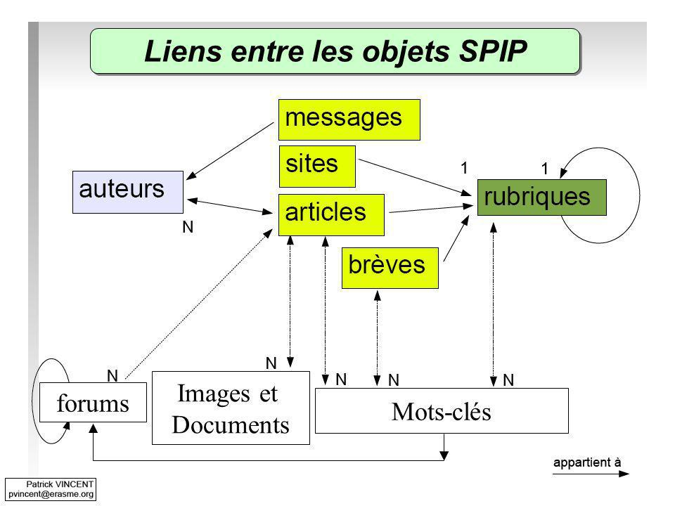 Liens entre les objets SPIP forums Images et Documents Mots-clés