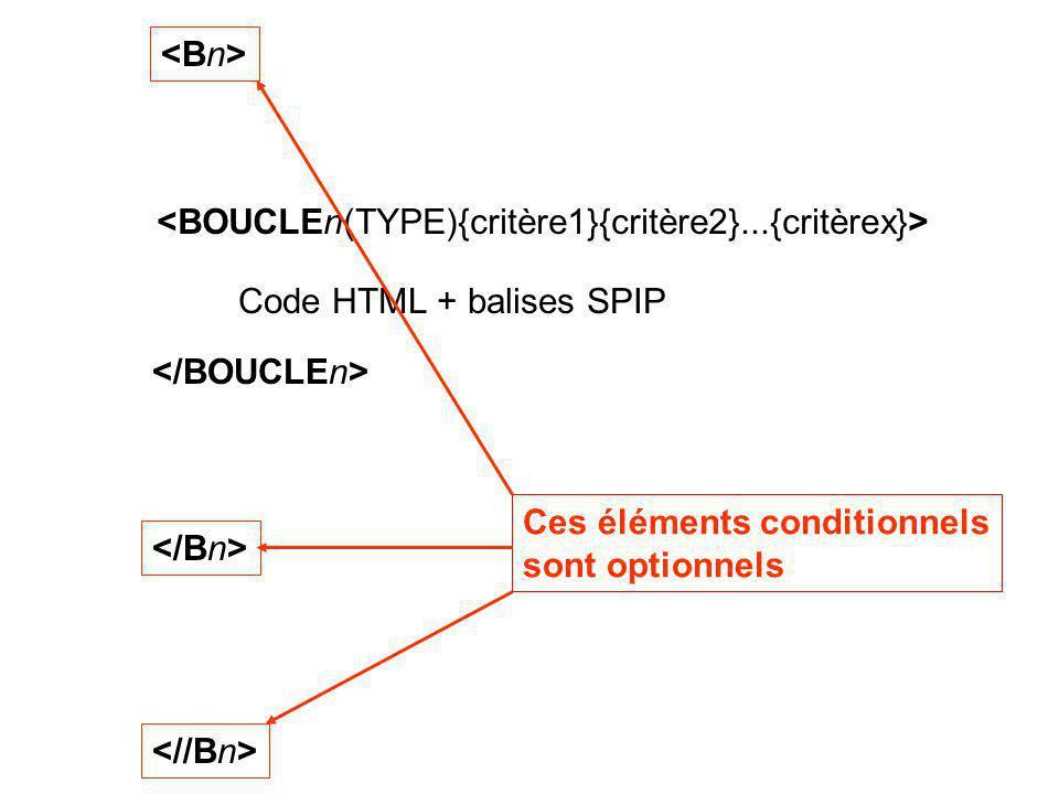 Code HTML + balises SPIP Ces éléments conditionnels sont optionnels