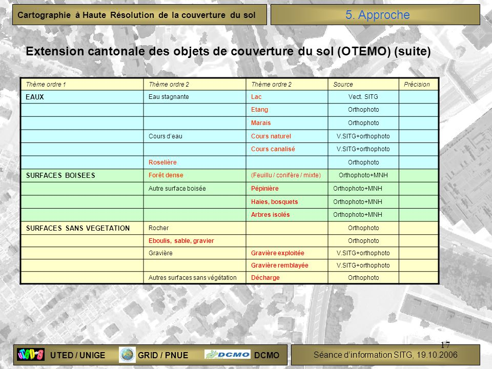 UTED / UNIGE GRID / PNUE DCMO Séance dinformation SITG, 19.10.2006 Cartographie à Haute Résolution de la couverture du sol 17 Thème ordre 1Thème ordre