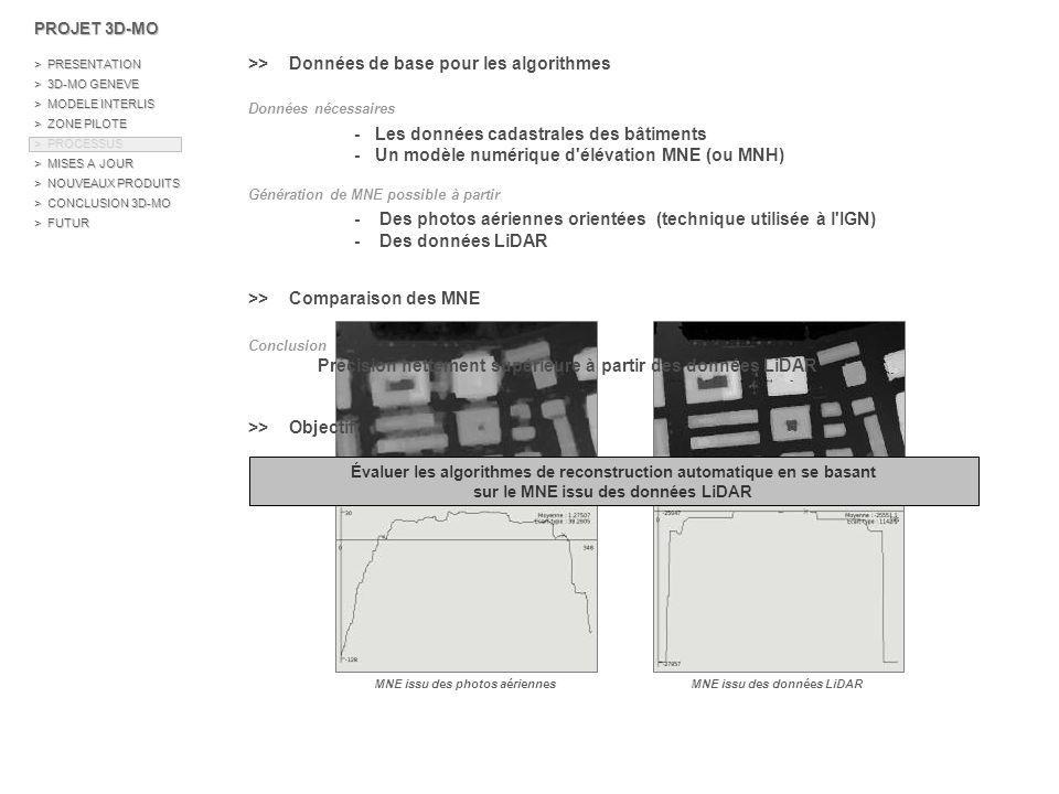 >> Processus de modélisation 1/ Hypothèses de plans simulés à partir des limites cadastrales Paramètres - Altitude de gouttière z = 0 - Segment de gouttière = un plan - Plan porté par le segment - Plan orthogonal au segment porteur - Pente : 45 ° PROJET 3D-MO > PRESENTATION > 3D-MO GENEVE > MODELE INTERLIS > ZONE PILOTE > PROCESSUS > MISES A JOUR > NOUVEAUX PRODUITS > CONCLUSION 3D-MO > FUTUR