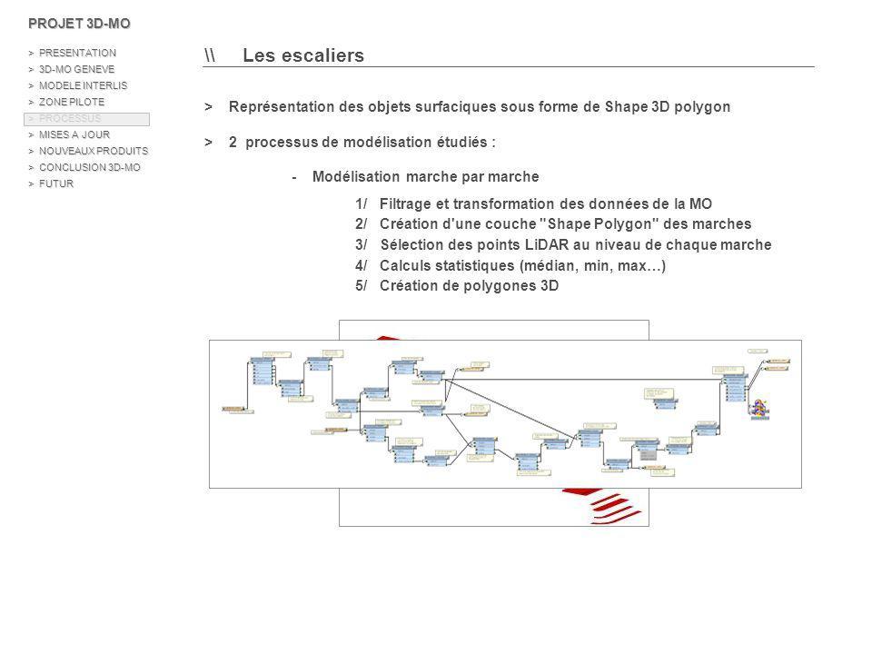 \\ Les escaliers > Représentation des objets surfaciques sous forme de Shape 3D polygon > 2 processus de modélisation étudiés : - Modélisation marche par marche - Modélisation globale des escaliers (réalisation HEIG-VD) 1/ Délimitation de l axe de l escalier, la direction et la longueur 2/ Définition d une droite entre deux sommets 3/ Calcul des hauteurs intermédiaires par translation 4/ Modélisation de l escalier PROJET 3D-MO > PRESENTATION > 3D-MO GENEVE > MODELE INTERLIS > ZONE PILOTE > PROCESSUS > MISES A JOUR > NOUVEAUX PRODUITS > CONCLUSION 3D-MO > FUTUR