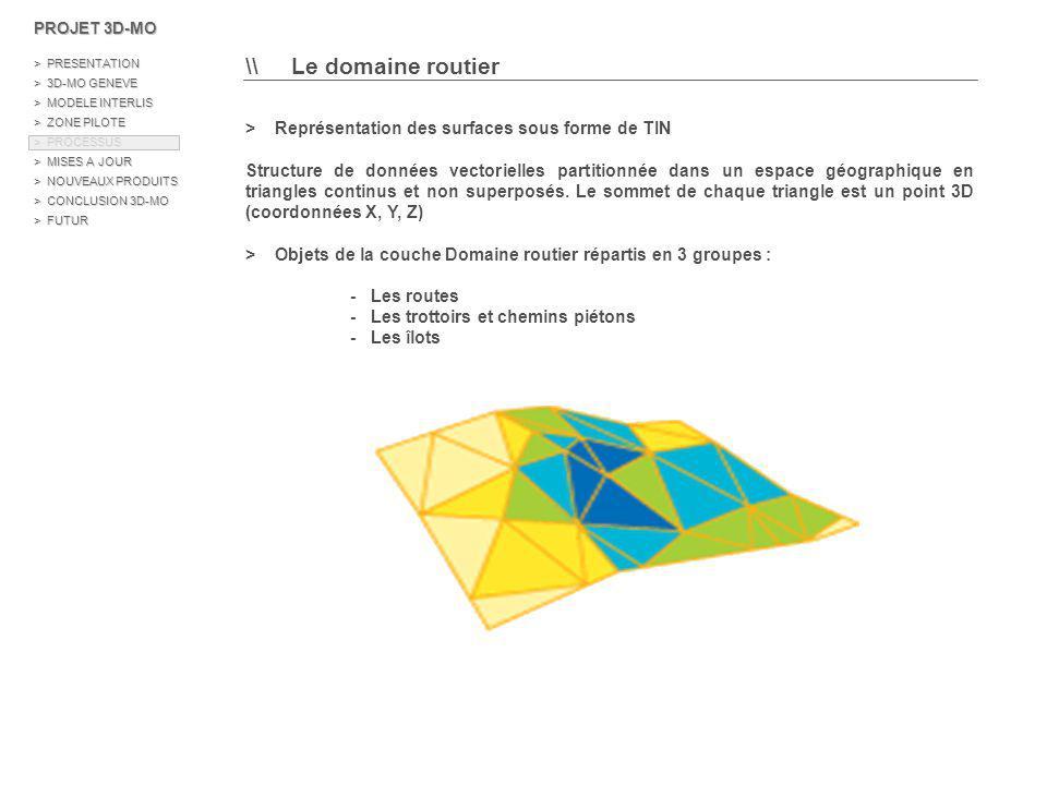 >> La modélisation 1/ Répartition des objets du domaine routier en 3 groupes 2/ Application d un buffer inverse de 25cm à chaque groupe 3/ Sélection par intersection des données LiDAR brutes avec les groupes 4/ Filtrage des points LiDAR (classe sol et pont ) 5/ Rasterisation des points sur une grille de 1 mètre 6/ Lissage des images (filtre médian avec fenêtre de convolution 5x5…) 7/ Vectorisation et création de fichier Shape 3D de type point 8/ Génération de TIN par intersection avec les groupes du domaine routier PROJET 3D-MO > PRESENTATION > 3D-MO GENEVE > MODELE INTERLIS > ZONE PILOTE > PROCESSUS > MISES A JOUR > NOUVEAUX PRODUITS > CONCLUSION 3D-MO > FUTUR