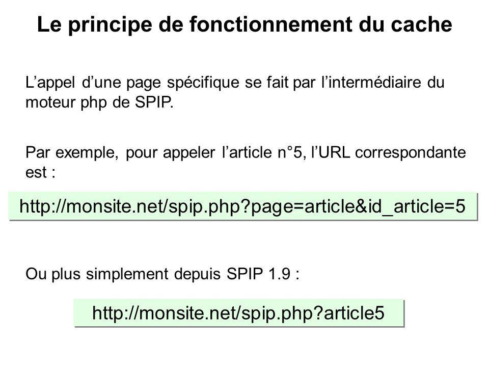 Lappel dune page spécifique se fait par lintermédiaire du moteur php de SPIP. http://monsite.net/spip.php?page=article&id_article=5 Par exemple, pour