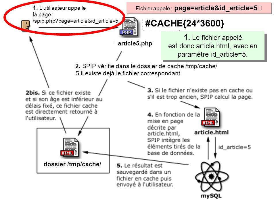 Fichier appelé : page=article&id_article=5 1. Lutilisateur appelle la page : /spip.php?page=article&id_article=5 2. SPIP vérifie dans le dossier de ca