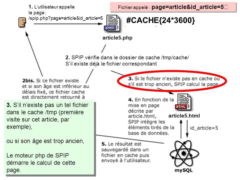 Fichier appelé : page=article&id_article=5 1. Lutilisateur appelle la page : /spip.php?page=article&id_article=5 article5.html 2. SPIP vérifie dans le