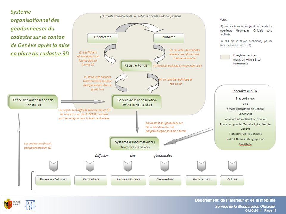 08.06.2014 - Page 47 Service de la Mensuration Officielle Département de lintérieur et de la mobilité