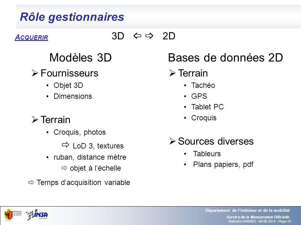 Nathalie VANNES - 08.06.2014 - Page 18 Rôle gestionnaires Service de la Mensuration Officielle Département de lintérieur et de la mobilité Modèles 3D