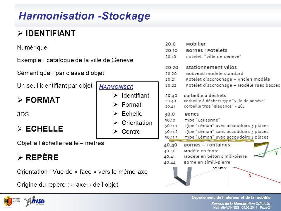 Nathalie VANNES - 08.06.2014 - Page 21 Harmonisation -Stockage Service de la Mensuration Officielle Département de lintérieur et de la mobilité IDENTI
