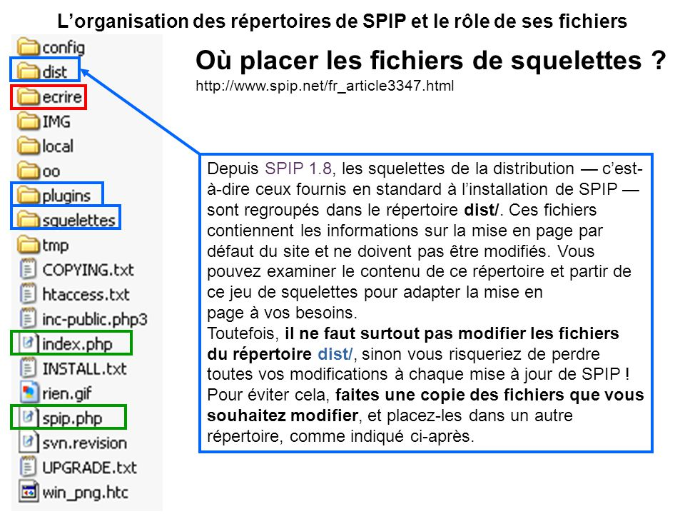 Lorganisation des répertoires de SPIP et le rôle de ses fichiers Depuis SPIP 1.8, les squelettes de la distribution cest- à-dire ceux fournis en standard à linstallation de SPIP sont regroupés dans le répertoire dist/.