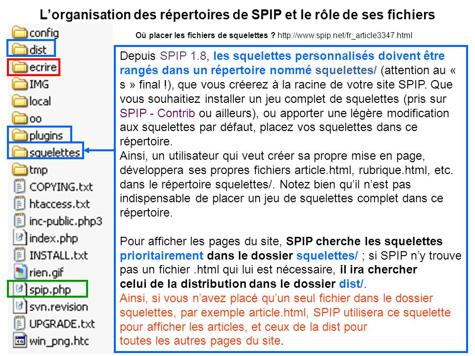 Lorganisation des répertoires de SPIP et le rôle de ses fichiers Depuis SPIP 1.8, les squelettes personnalisés doivent être rangés dans un répertoire nommé squelettes/ (attention au « s » final !), que vous créerez à la racine de votre site SPIP.