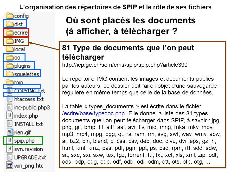 Lorganisation des répertoires de SPIP et le rôle de ses fichiers 81 Type de documents que lon peut télécharger http://icp.ge.ch/sem/cms-spip/spip.php article399 Le répertoire IMG contient les images et documents publiés par les auteurs, ce dossier doit faire l objet d une sauvegarde régulière en même temps que celle de la base de données.