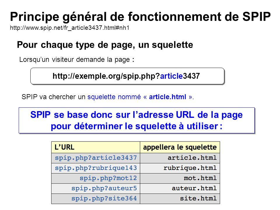 Pour chaque type de page, un squelette Principe général de fonctionnement de SPIP http://www.spip.net/fr_article3437.html#nh1 http://exemple.org/spip.php article3437 Lorsquun visiteur demande la page : SPIP se base donc sur ladresse URL de la page pour déterminer le squelette à utiliser : SPIP se base donc sur ladresse URL de la page pour déterminer le squelette à utiliser : SPIP va chercher un squelette nommé « article.html ».