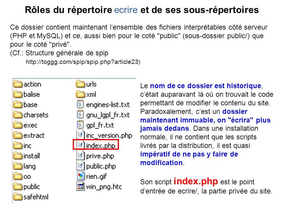 Rôles du répertoire ecrire et de ses sous-répertoires Ce dossier contient maintenant lensemble des fichiers interprétables côté serveur (PHP et MySQL) et ce, aussi bien pour le coté public (sous-dossier public/) que pour le coté privé .