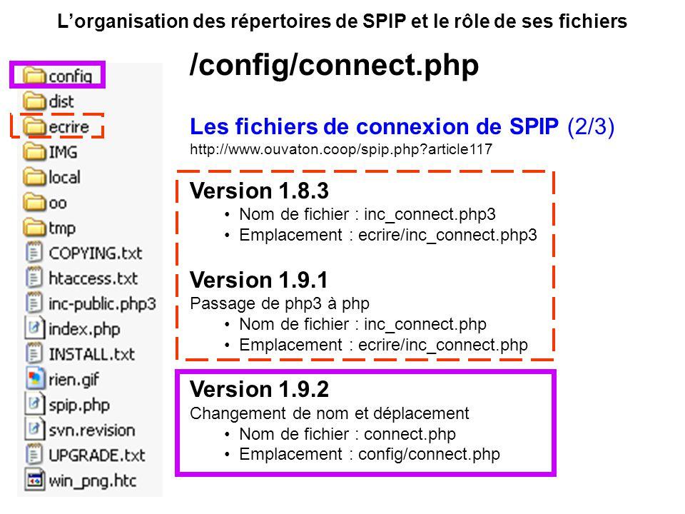 Les fichiers de connexion de SPIP (2/3) http://www.ouvaton.coop/spip.php article117 Version 1.8.3 Nom de fichier : inc_connect.php3 Emplacement : ecrire/inc_connect.php3 Version 1.9.1 Passage de php3 à php Nom de fichier : inc_connect.php Emplacement : ecrire/inc_connect.php Version 1.9.2 Changement de nom et déplacement Nom de fichier : connect.php Emplacement : config/connect.php Lorganisation des répertoires de SPIP et le rôle de ses fichiers /config/connect.php