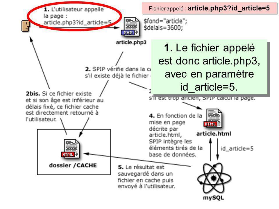 1. Le fichier appelé est donc article.php3, avec en paramètre id_article=5.