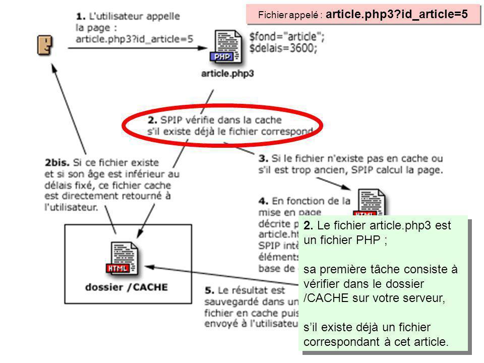 2. Le fichier article.php3 est un fichier PHP ; sa première tâche consiste à vérifier dans le dossier /CACHE sur votre serveur, sil existe déjà un fic